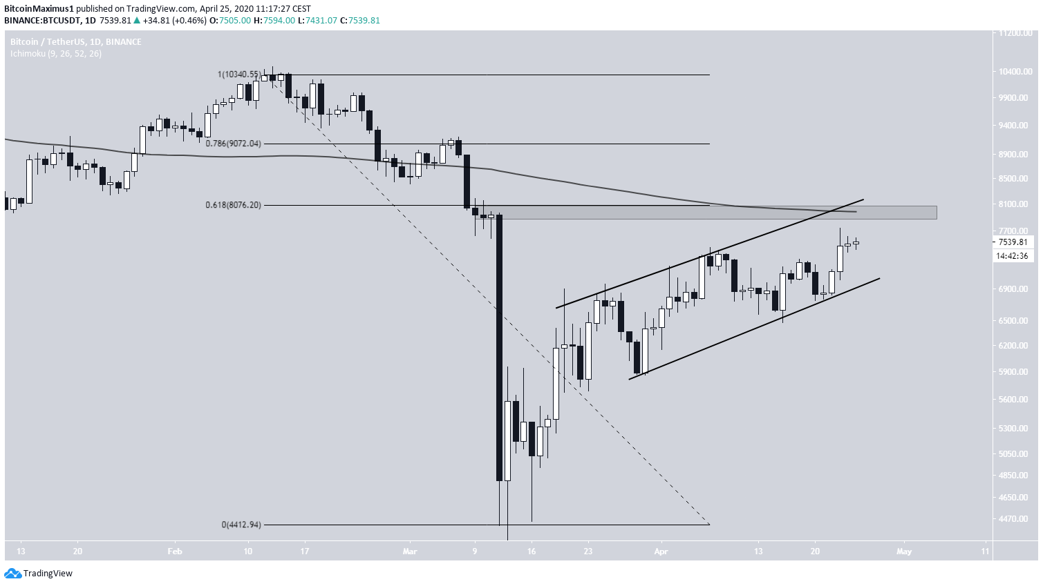 Bitcoin Ascending CHannel