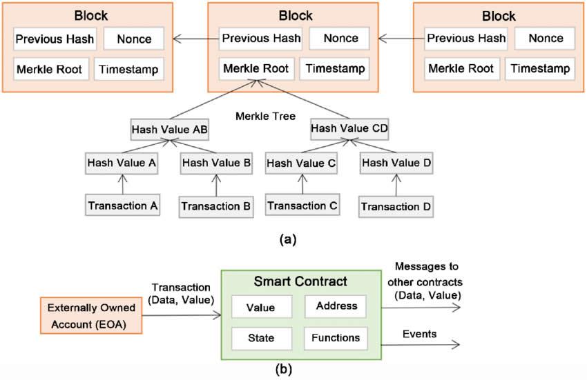 Ethereum block structure