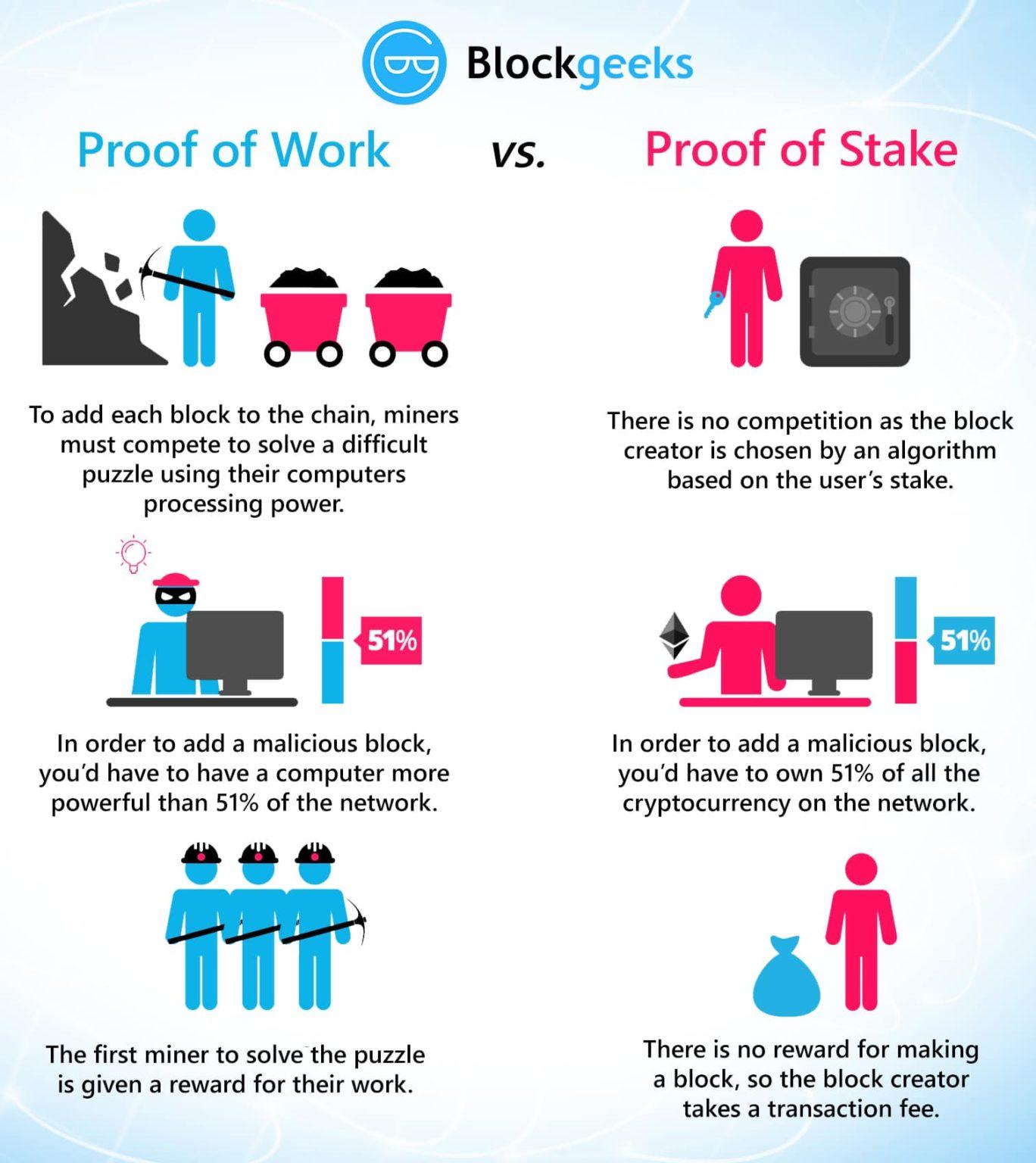 mise en jeu de bitcoin
