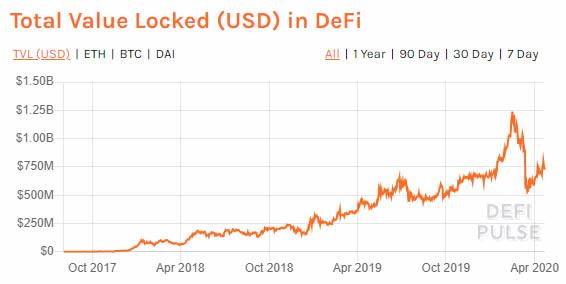defi value locked