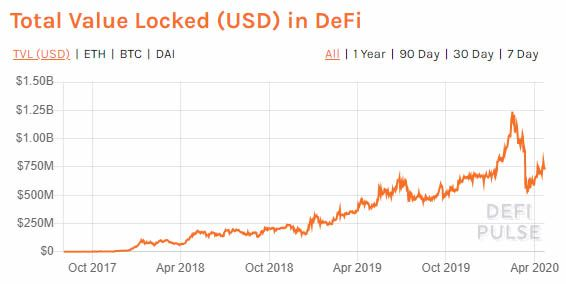 defi value locked