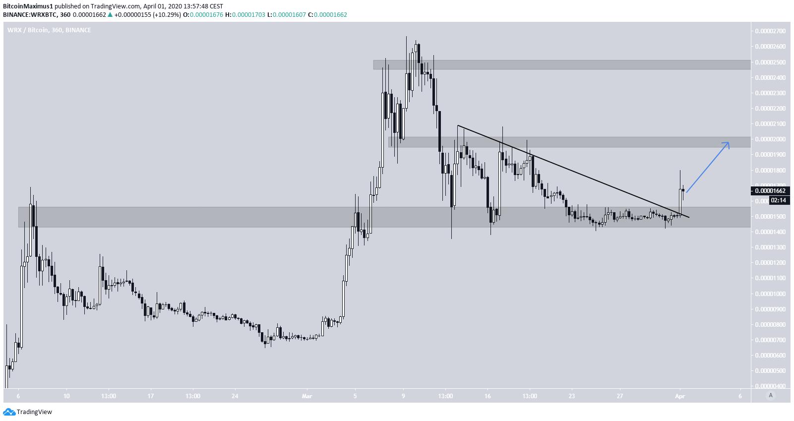 WRX Price Movement