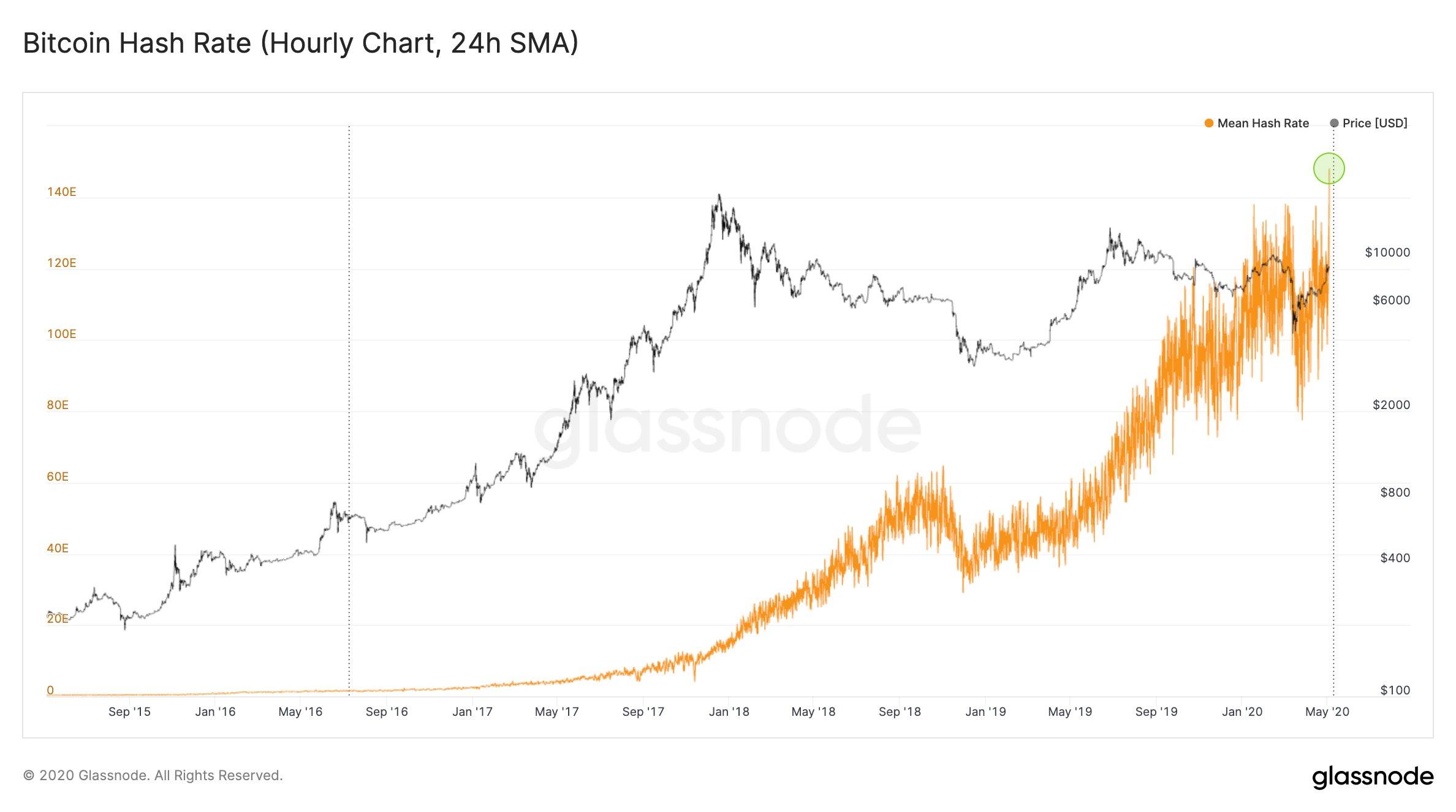 BTC Hash Rate