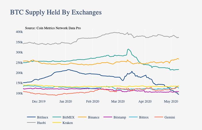 BitMEX and Bitfinex Bitcoin Supply Plummets