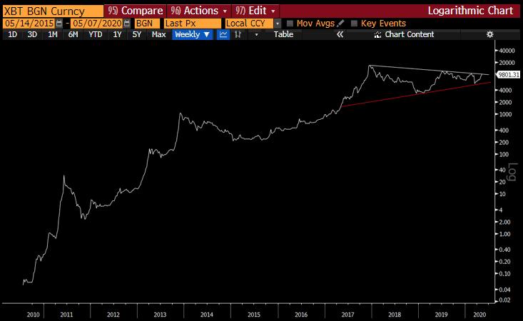 BTC Bitcoin 2