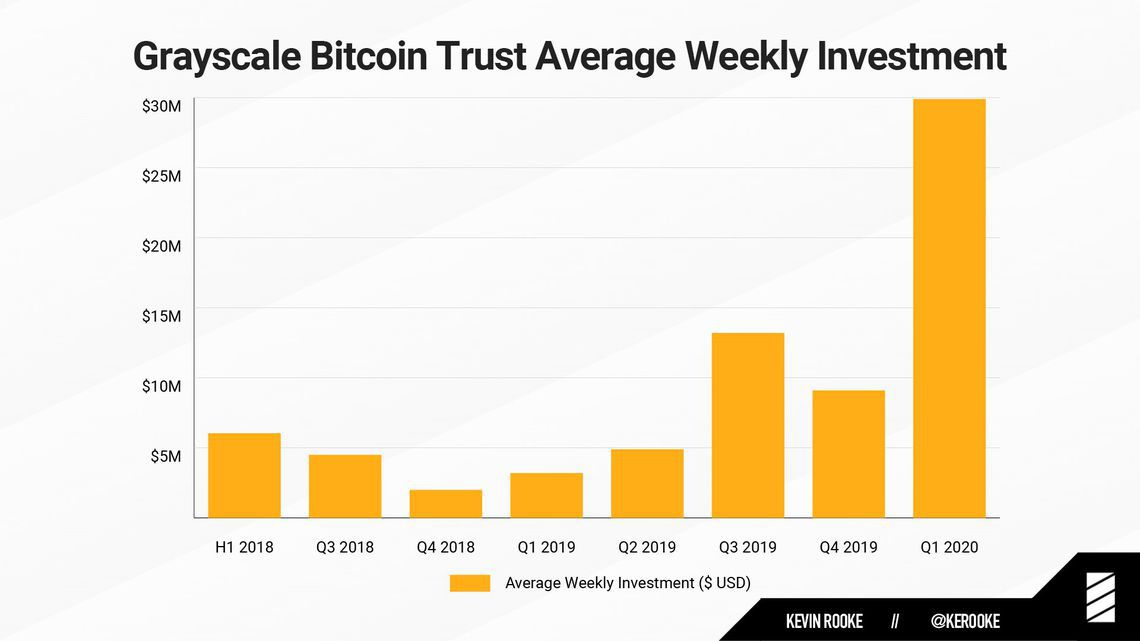 Grayscale Investments Bitcoin BTC