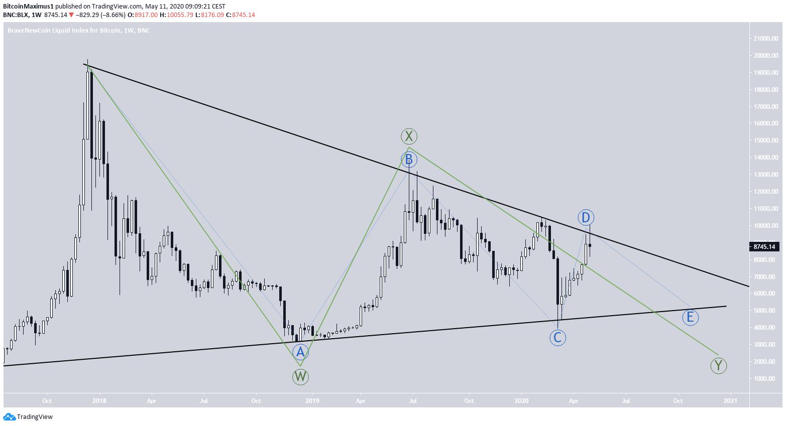 Bitcoin Corrective Patterns