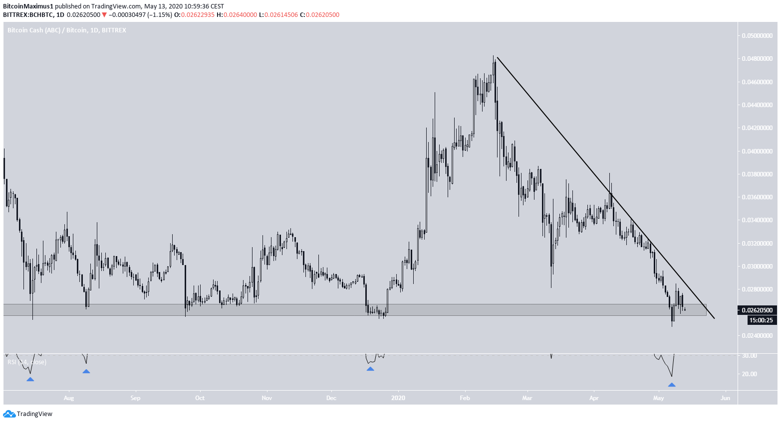 BCH Price Movement