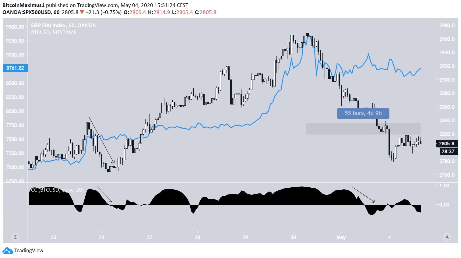Bitcoin and SP500