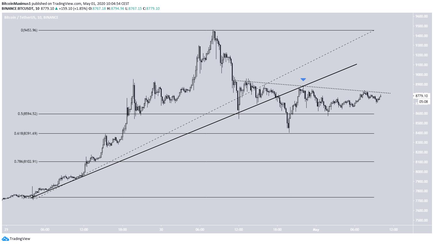 Bitcoin Ascending Support Break
