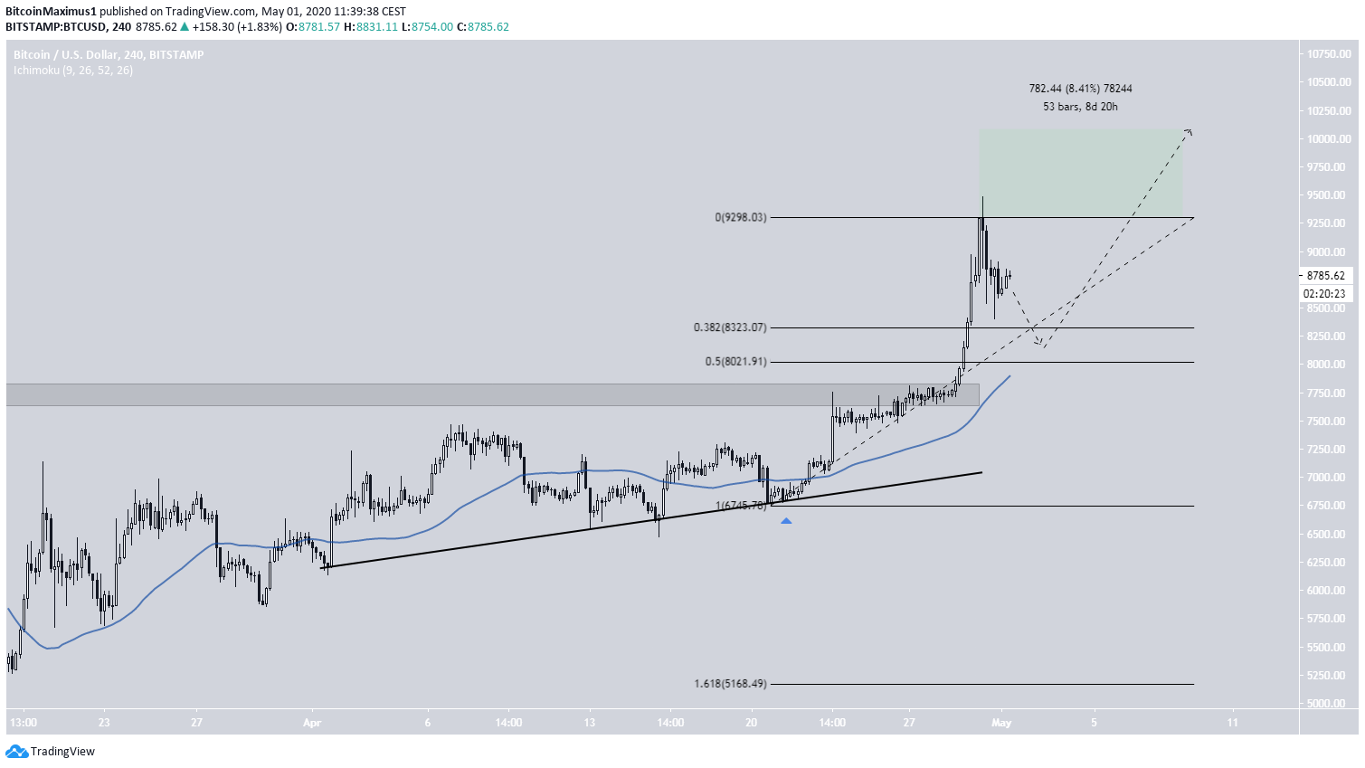 Bitcoin 2020 Price MOvement