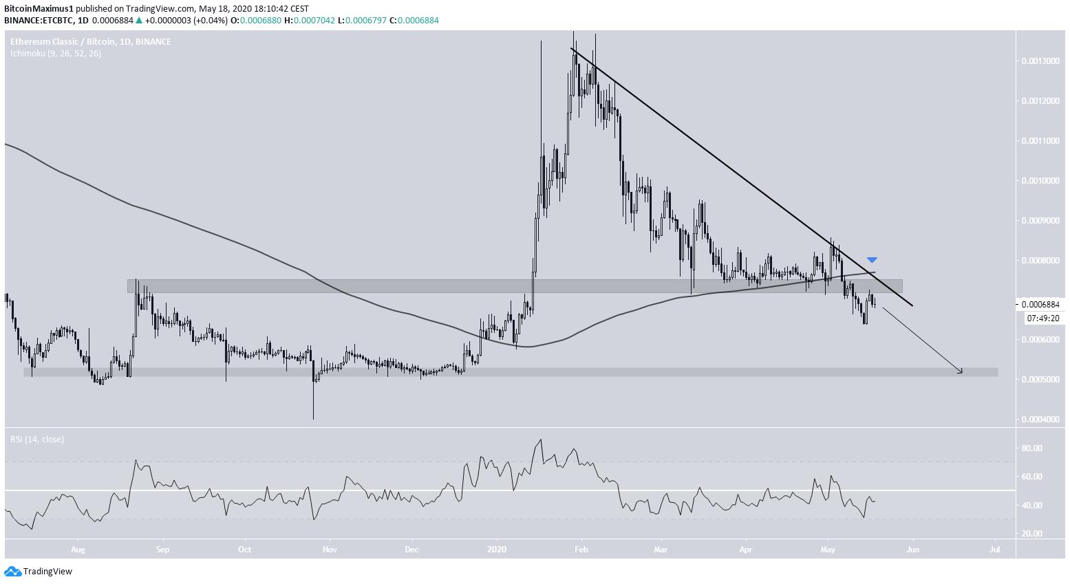 ETC Price Movement