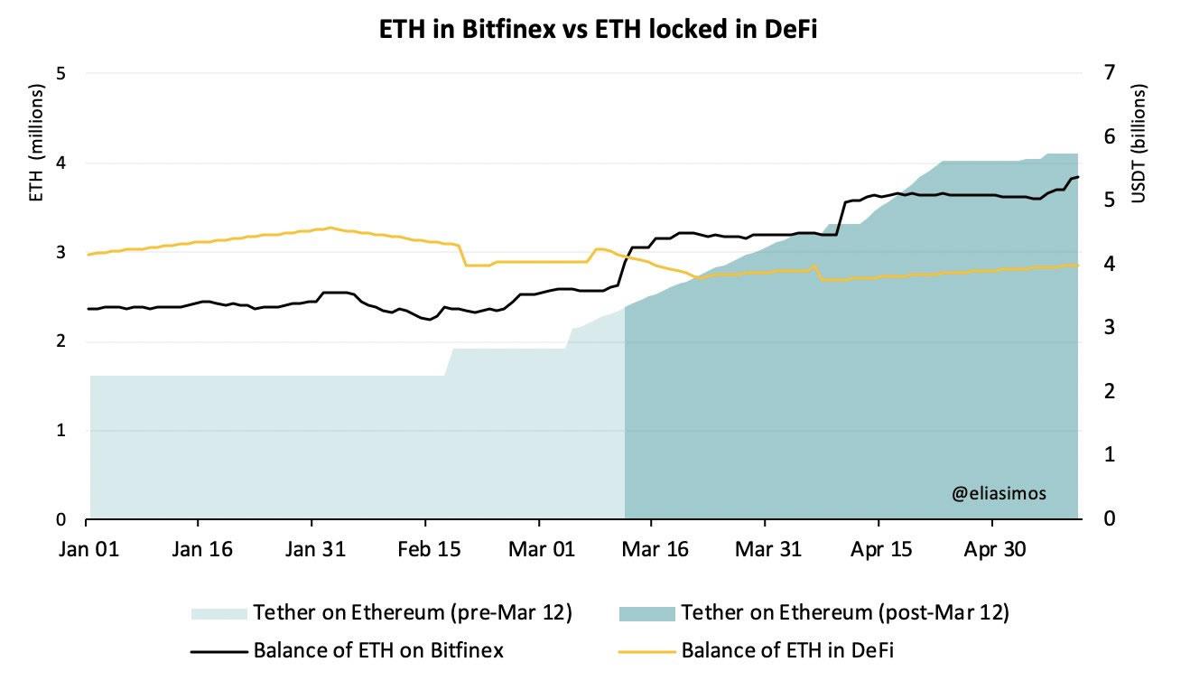 ethereum tether bitfinex