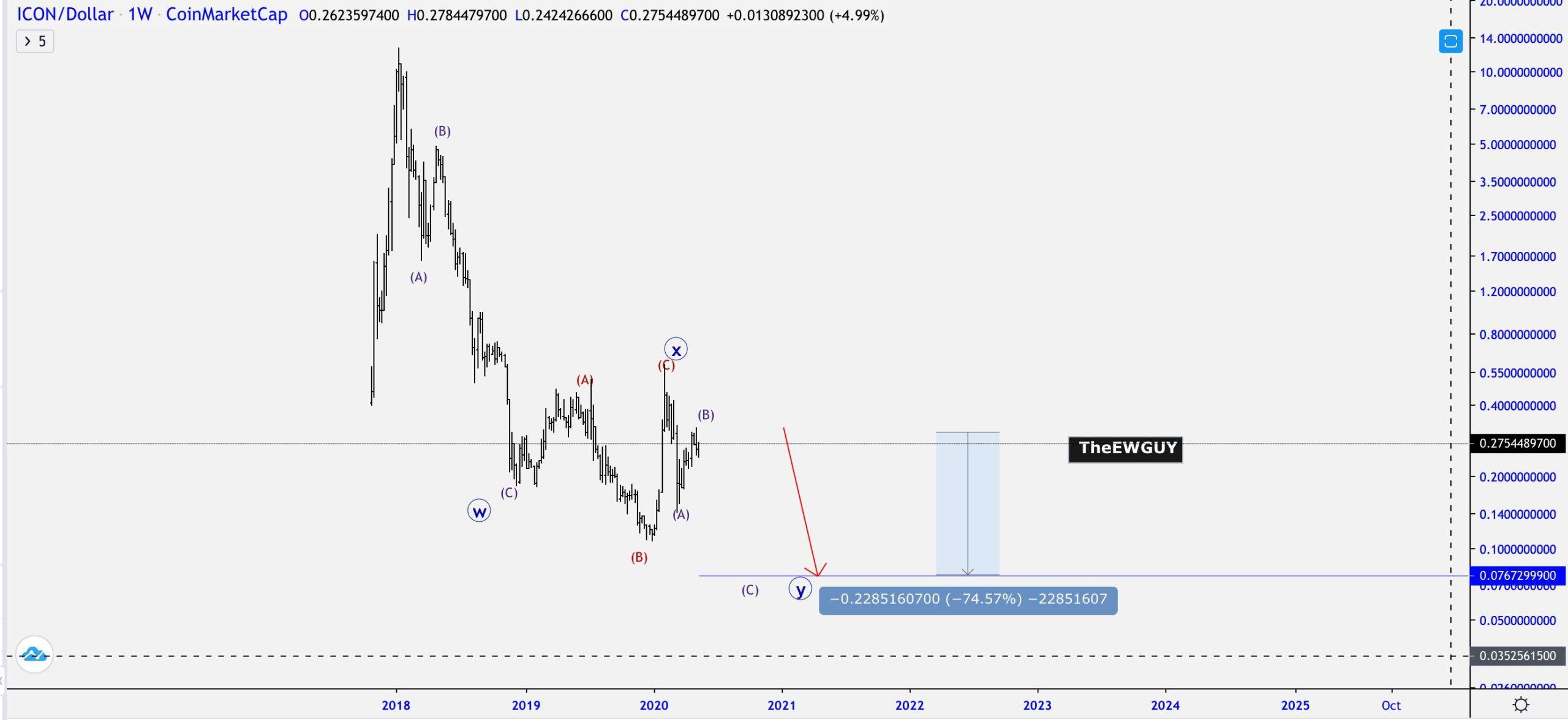 ICX Price Movement