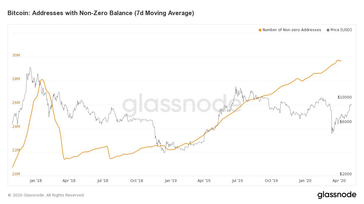 non-zero bitcoin balance addresses