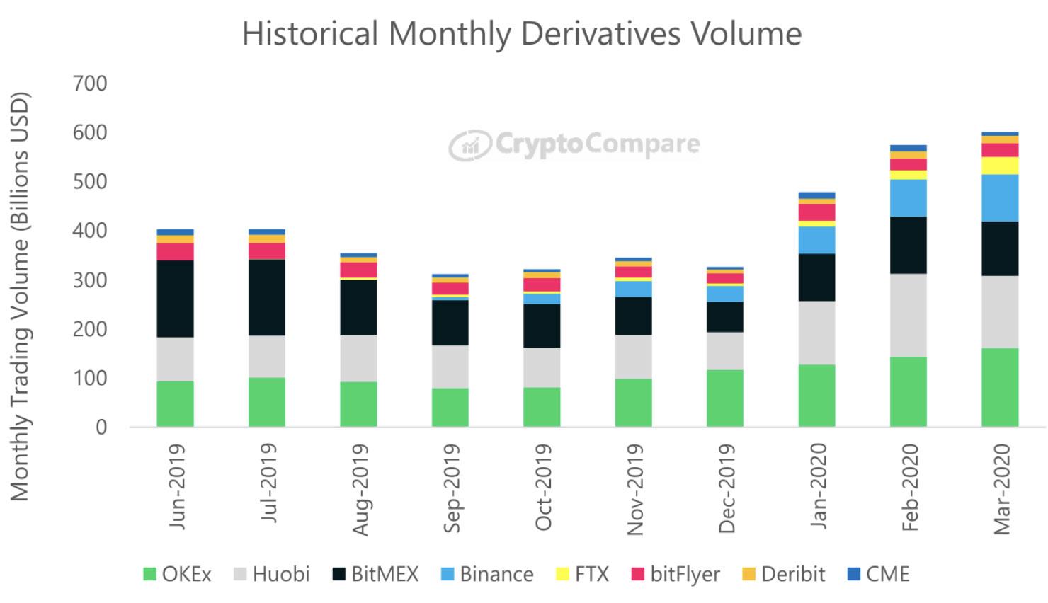 OkEX dérivés bitcoin