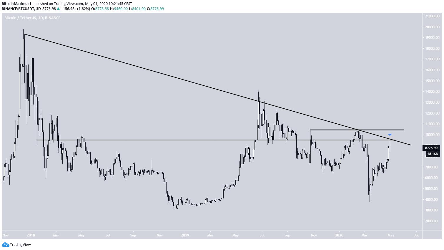 Bitcoin Resistance Line