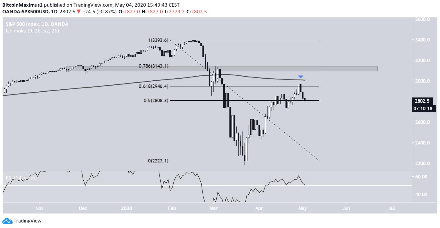 S&P 500 Fib Levels
