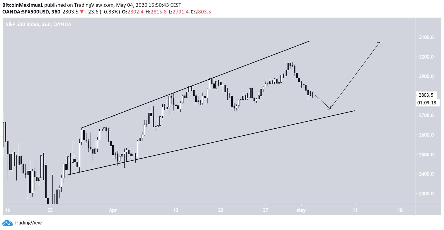 S&P 500 Ascending Broadenign Wedge