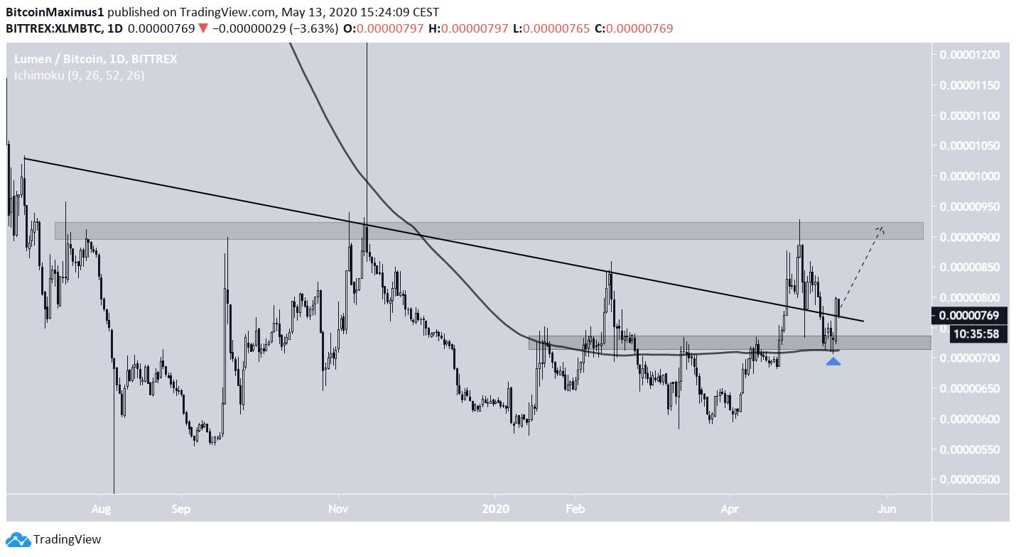 XLM Price Movement