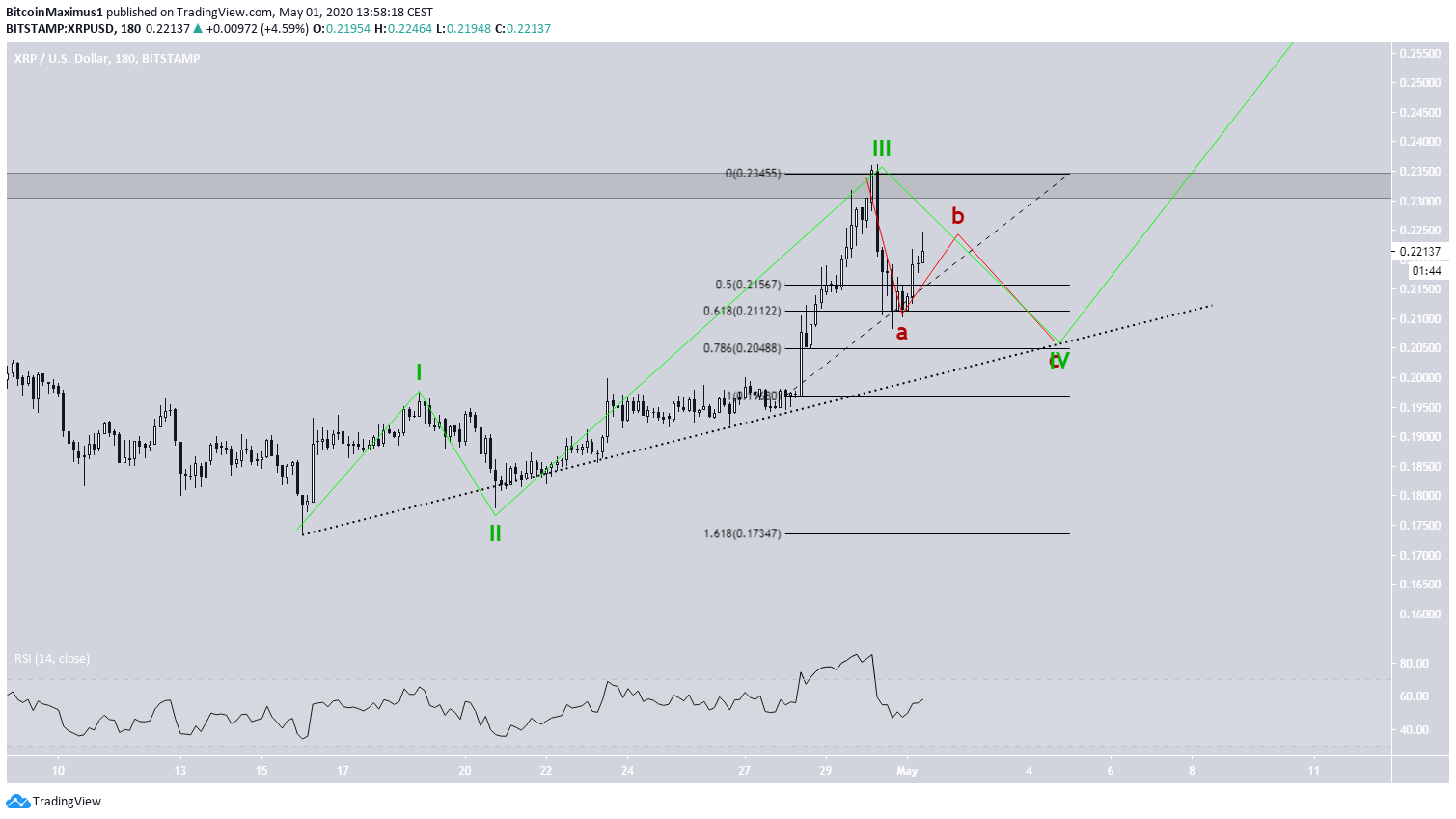 XRP Price Movement