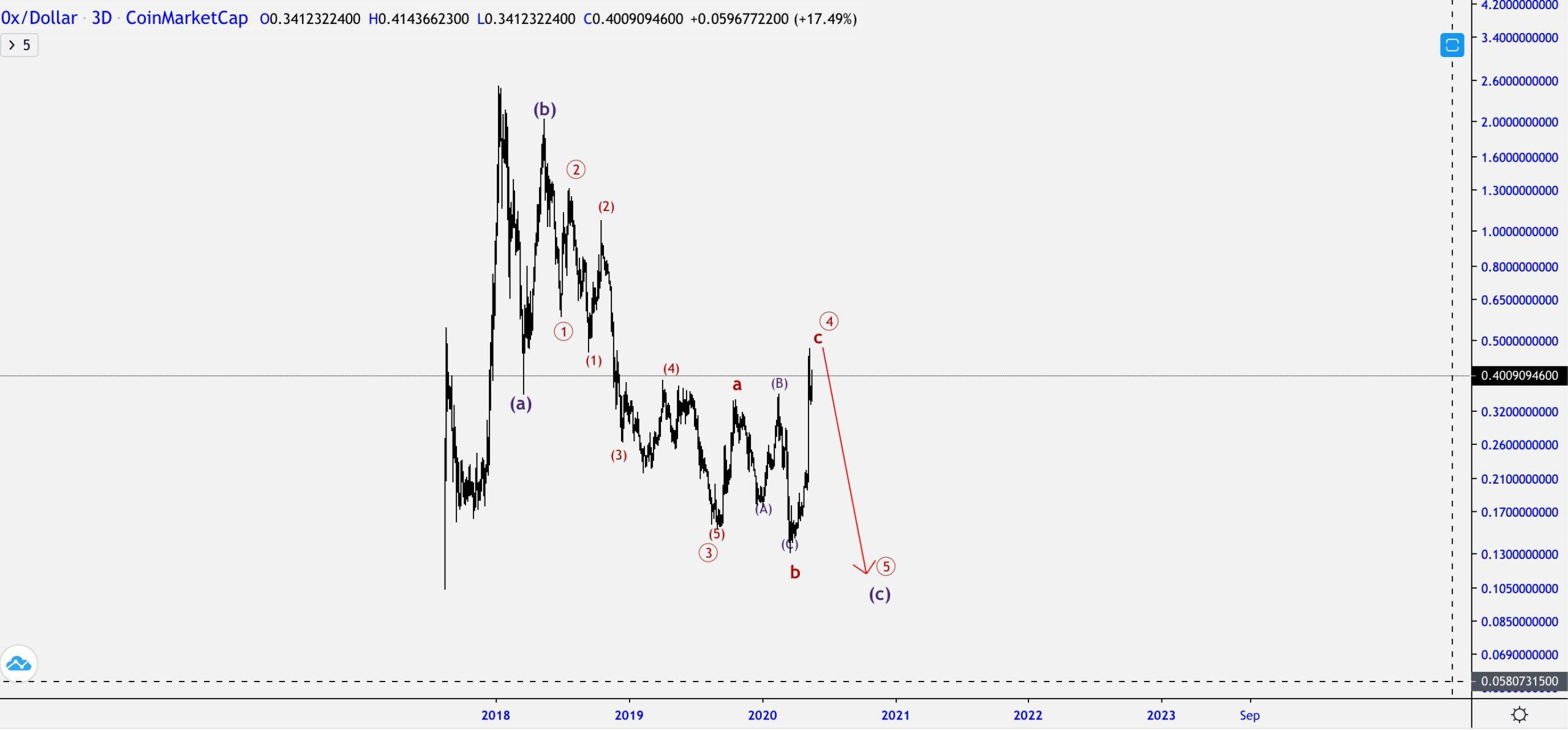 ZRX Price Movement
