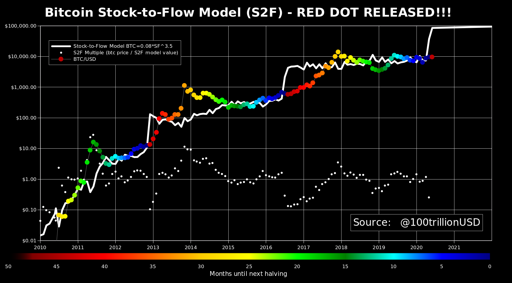 Bitcoin Stock to Flow S2F BTC
