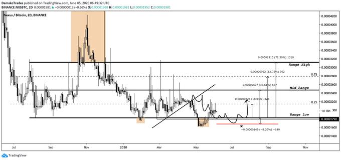 NXS Price Movement