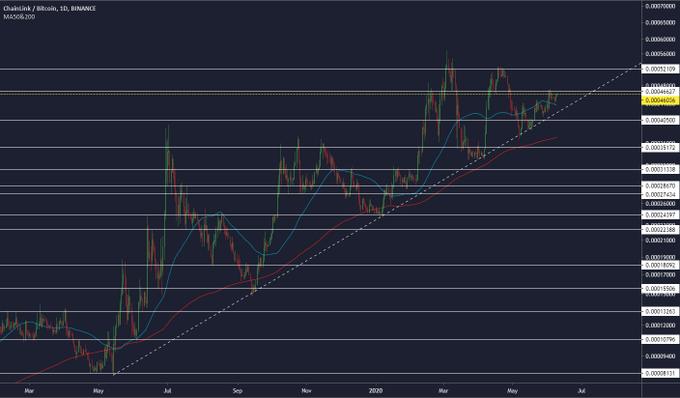LINK Price Movement