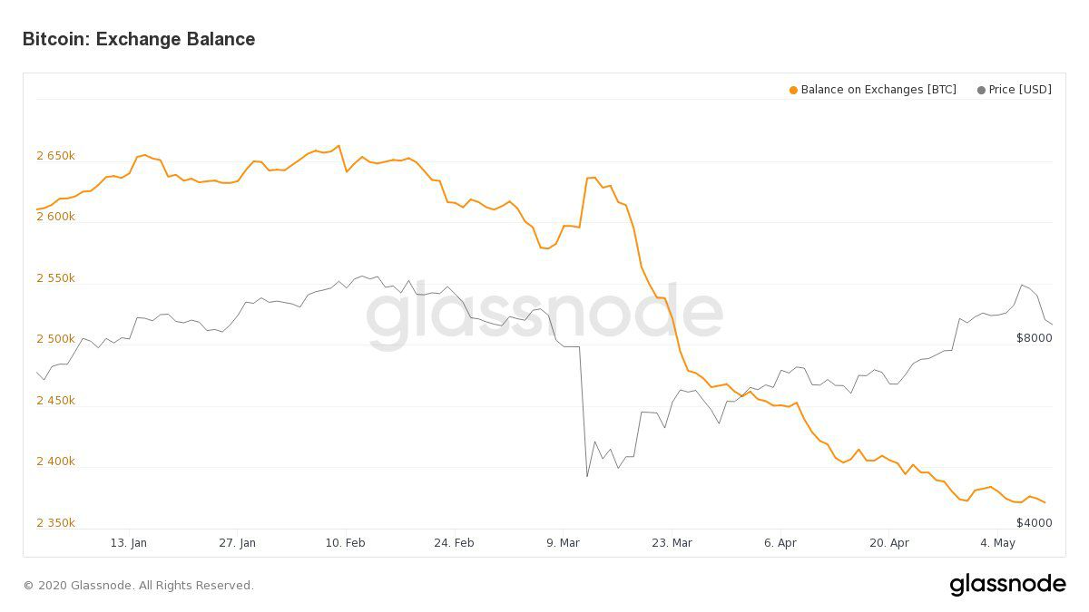 Bitcoin Outflow From Exchanges