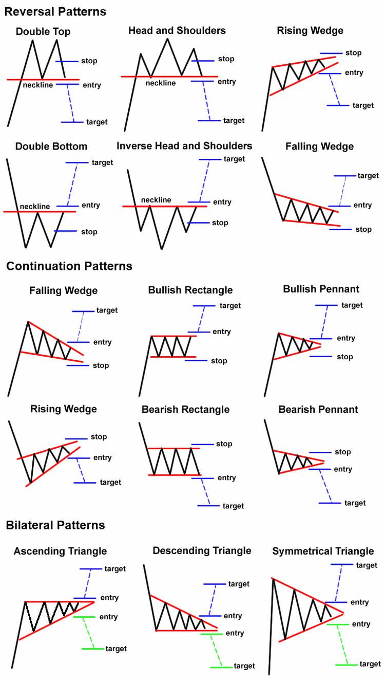 kliny i kanały analiza techniczna