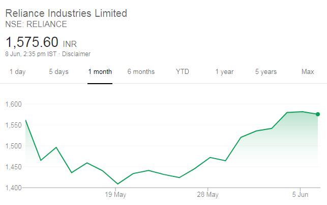 Reliance stock