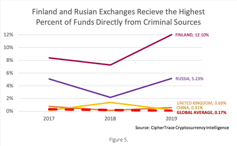 Criminal Crypto Proceeds Sent to Exchanges