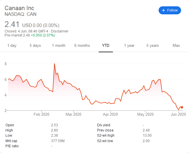 Canaan Stock Price