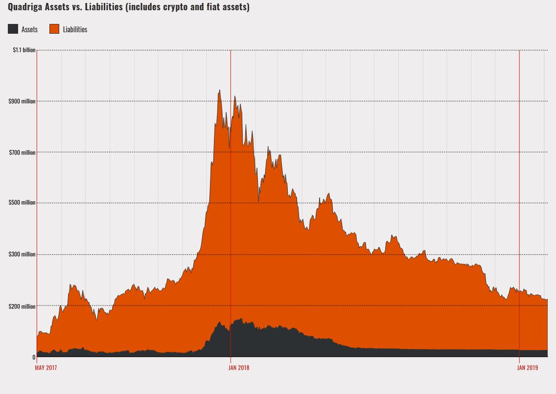 Quadriga Assets vs. Liabilities
