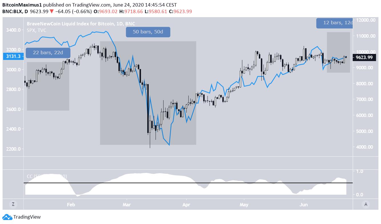 Bitcoin SP500 Correlation