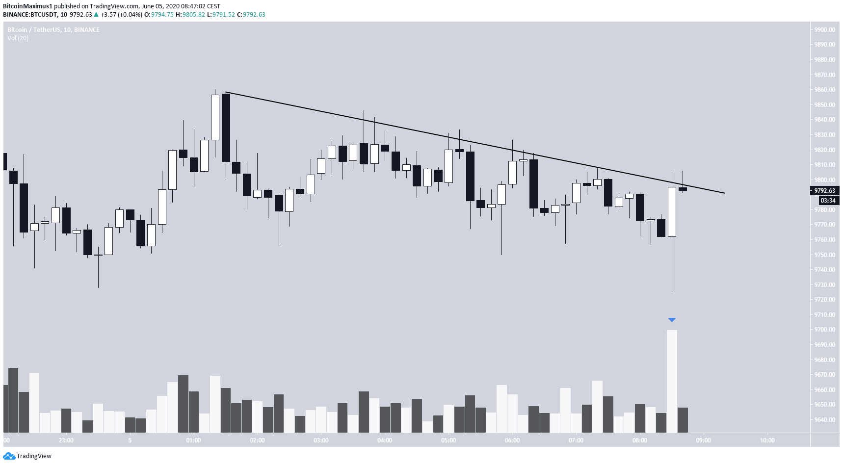 Bitcoin Possible Breakout