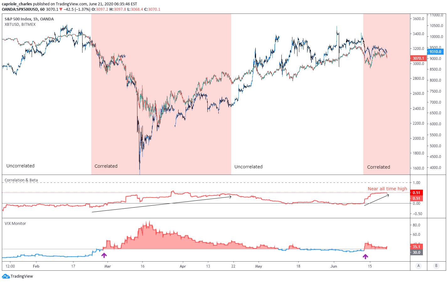 STOCK BTC Correlation