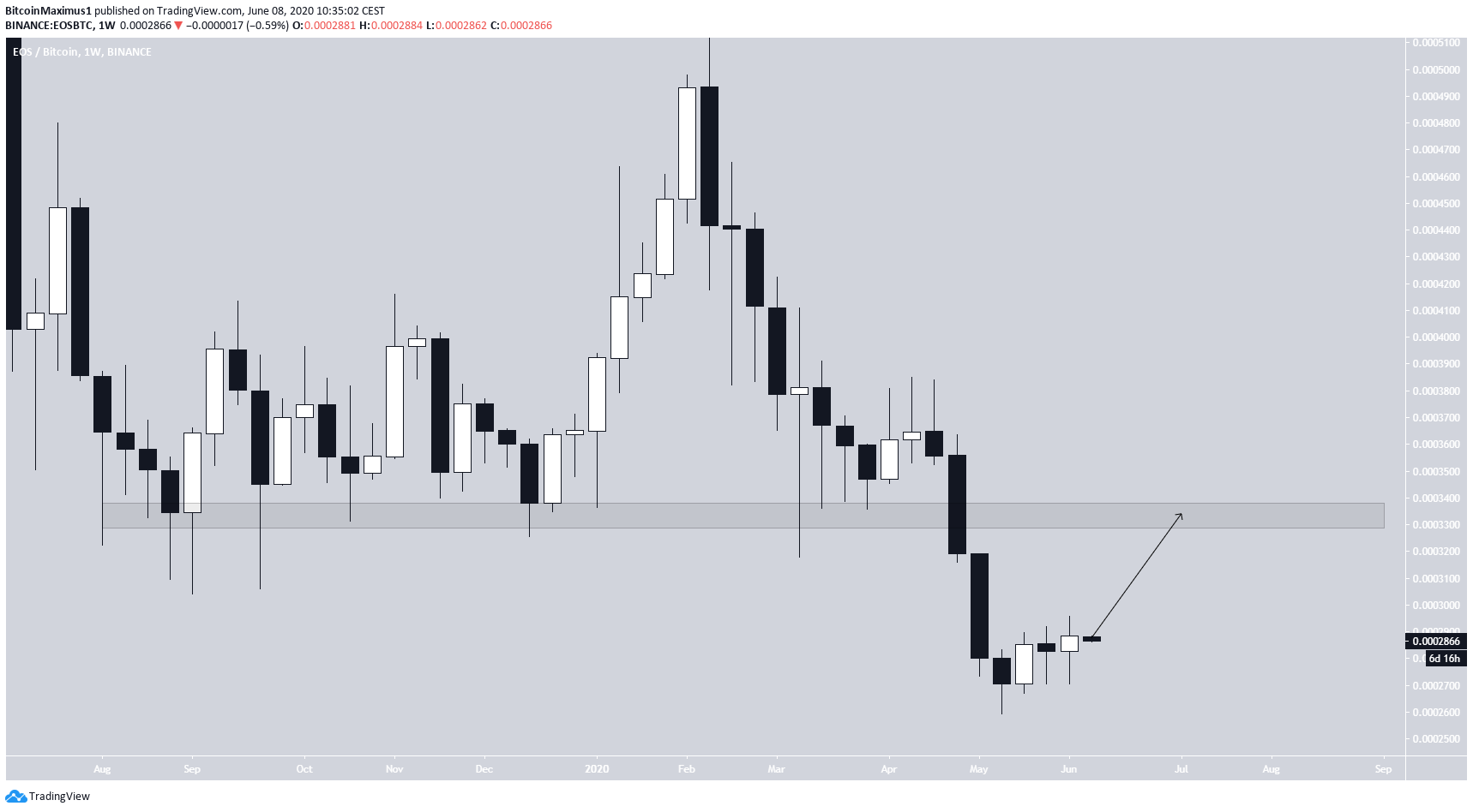 EOS Weekly Movement