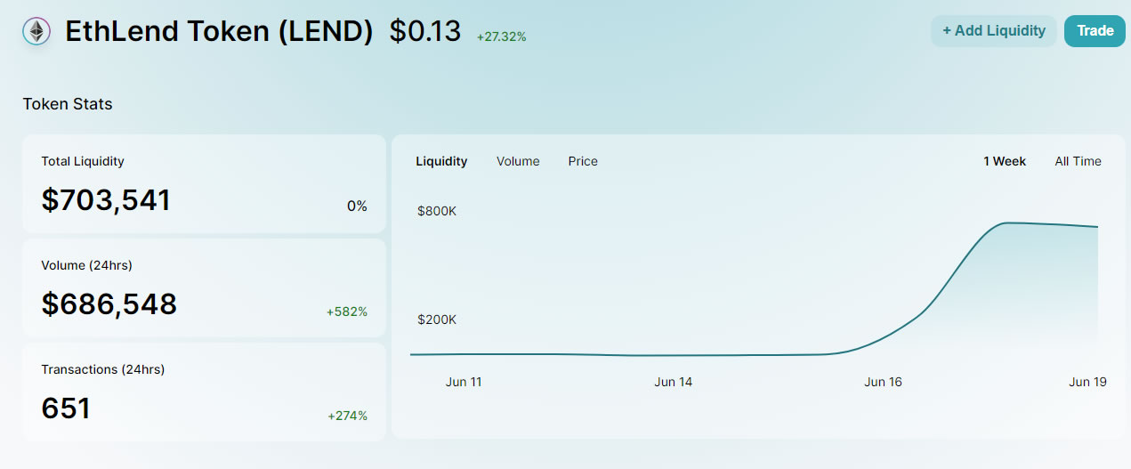 LEND prices DeFI