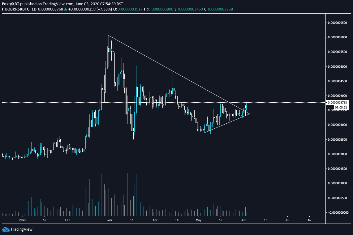 RSR Price Movement