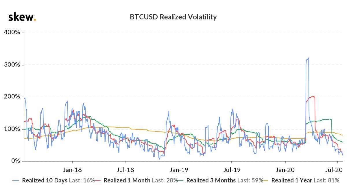 BTC Implied Volatility
