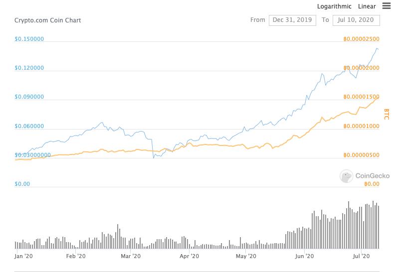 CRO performance compared to Bitcoin beincrypto tony toro