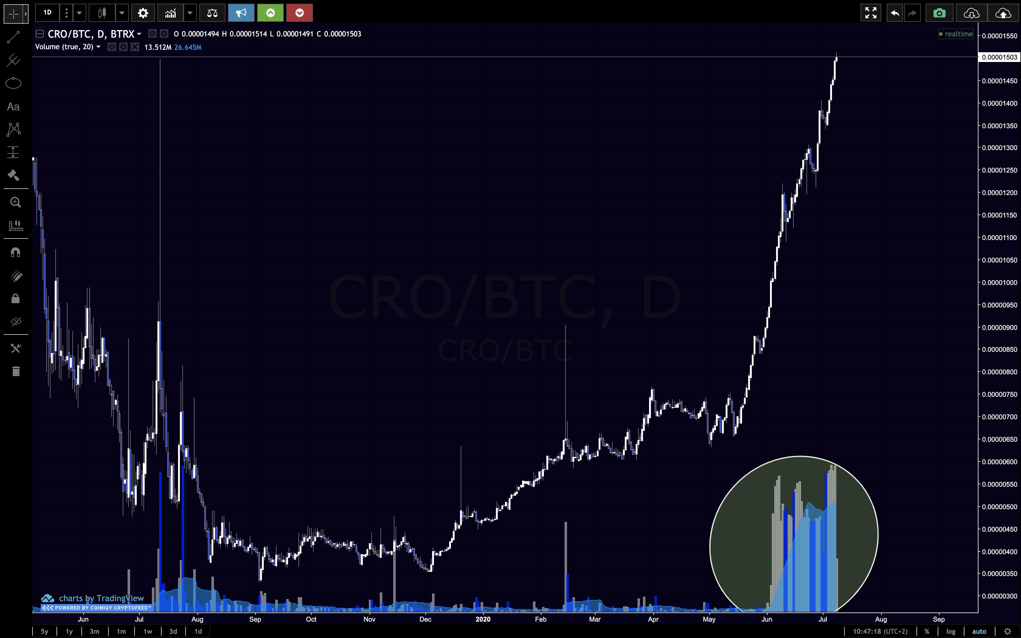 CRO:BTC trading pairs volume spike chart beincrypto tony toro