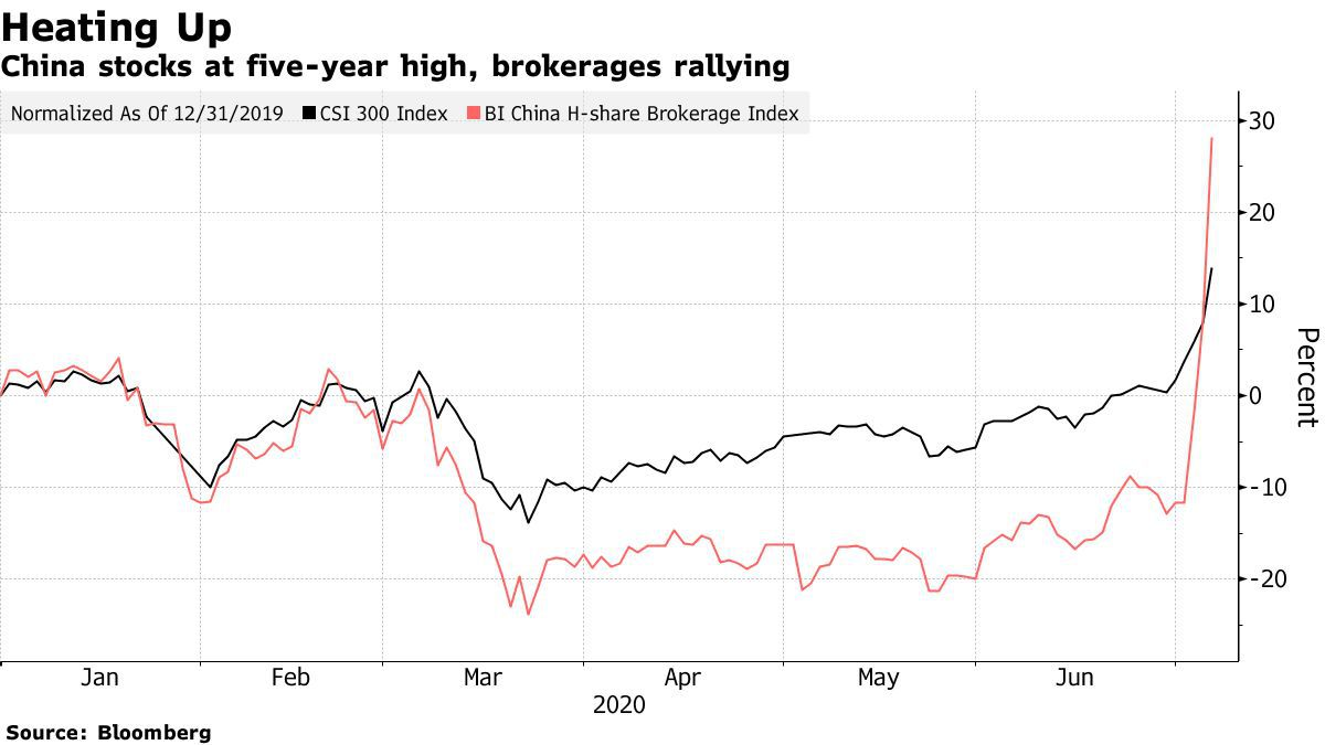 Chinese stock 5 year ATH beincrypto tony toro