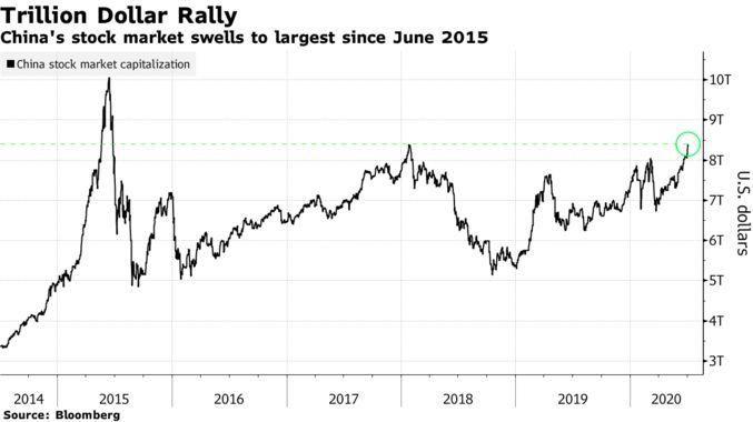 Chinese 5 year stockmarket rally beincrypto tony toro