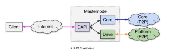 Dash decentralized API beincrypto tony toro