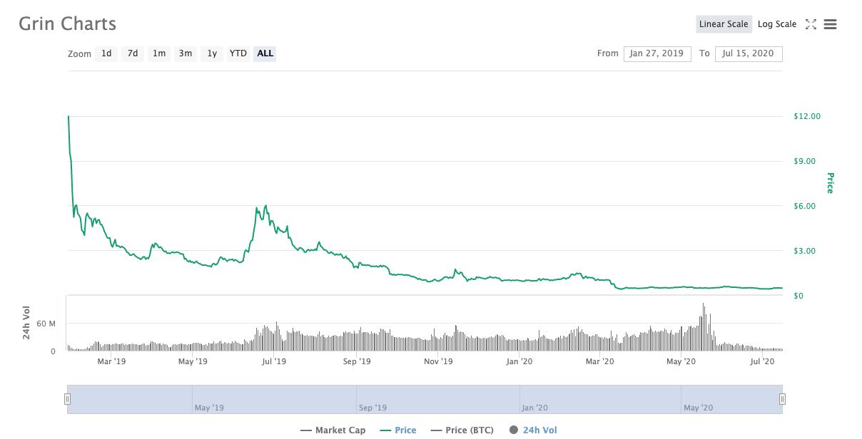 Grin price evolution since launch beincrypto tony toro