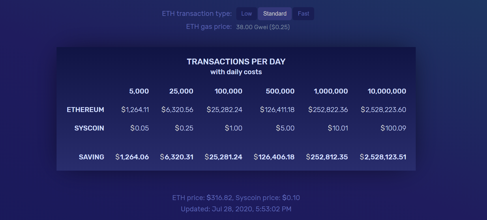 Syscoin cost benefit chart