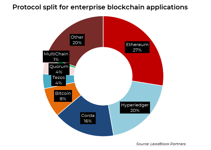Ethereum is the most popular platform for enterprise blockchain devs